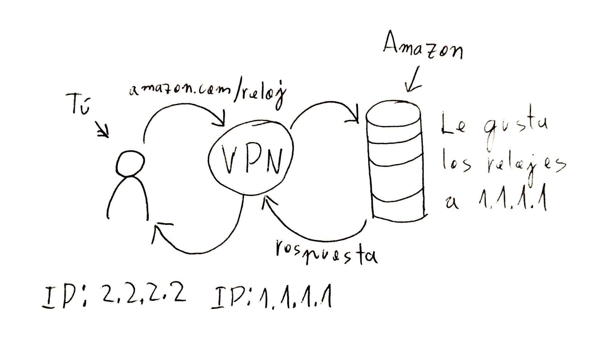 Explicación VPN