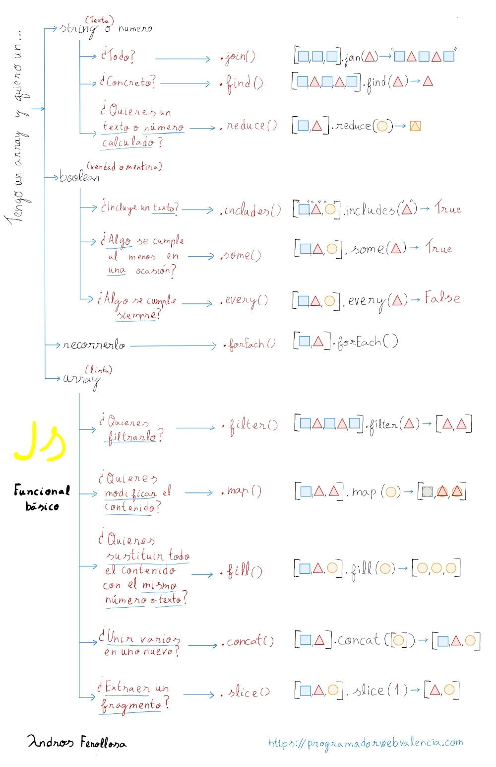 Cheat Sheet PF Javascript