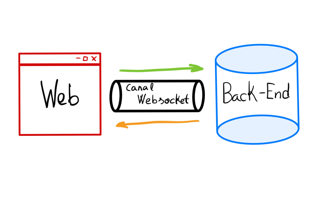 Conectar con WebSockets
