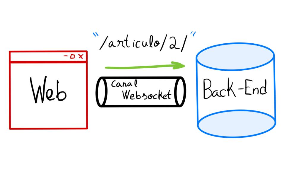 Pedir WebSockets sobre HTML