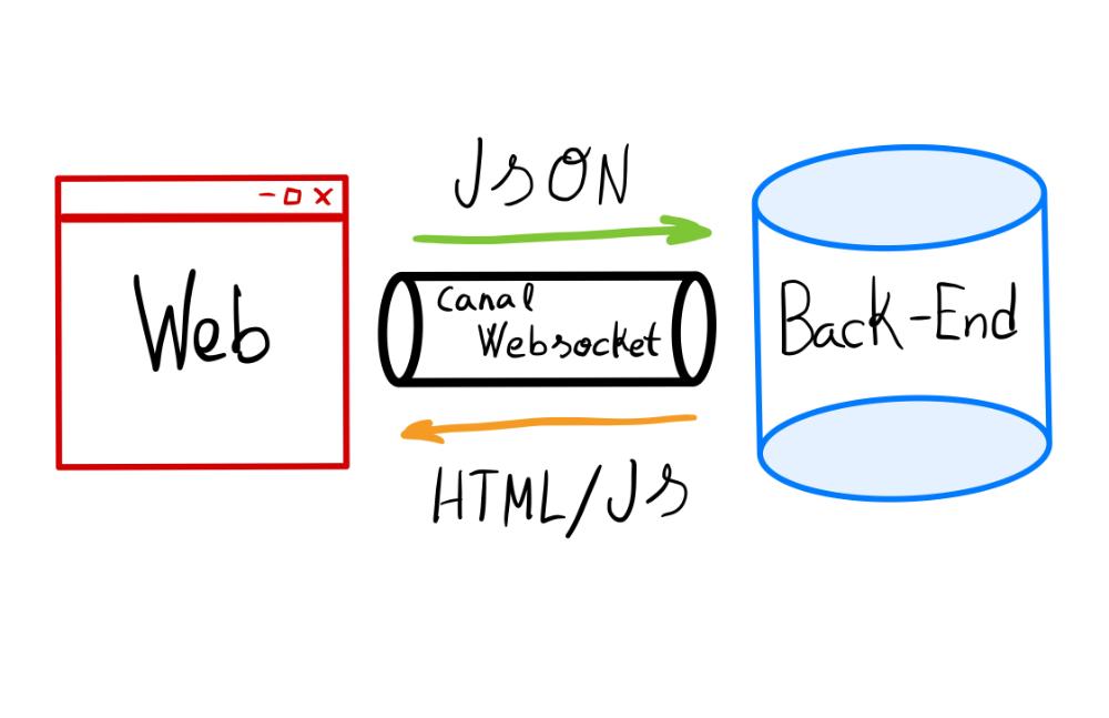 Protocolo WebSockets sobre HTML
