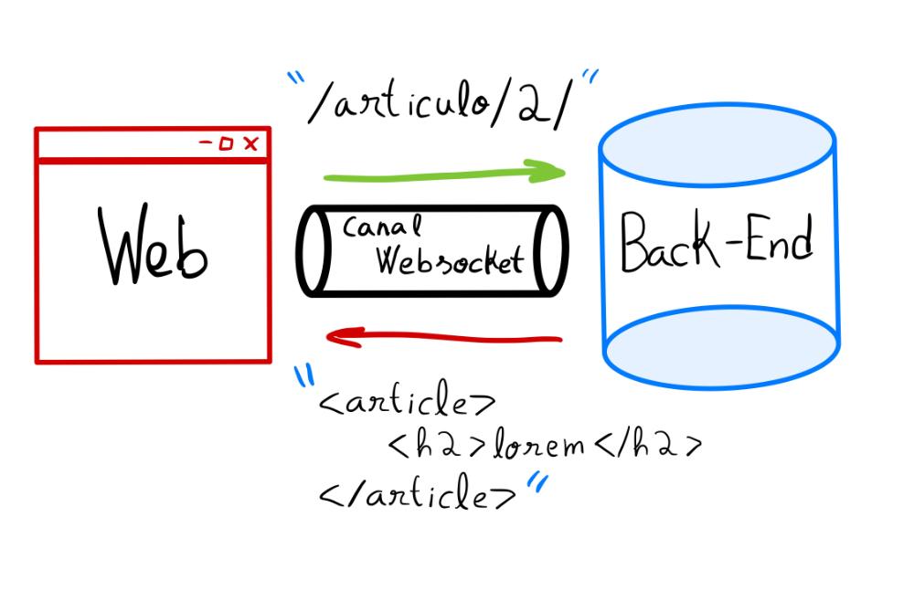 Recibir WebSockets sobre HTML
