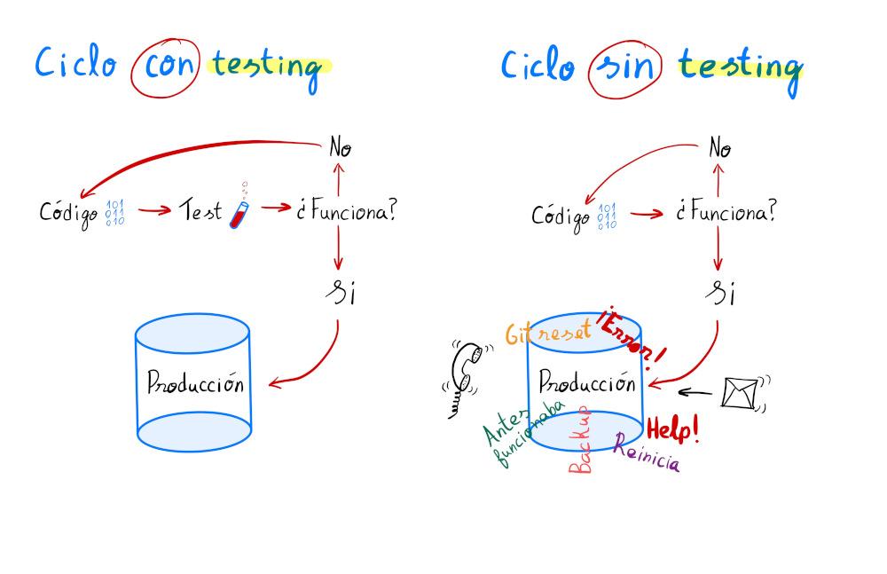 Grafico de porque hay que hacer testing