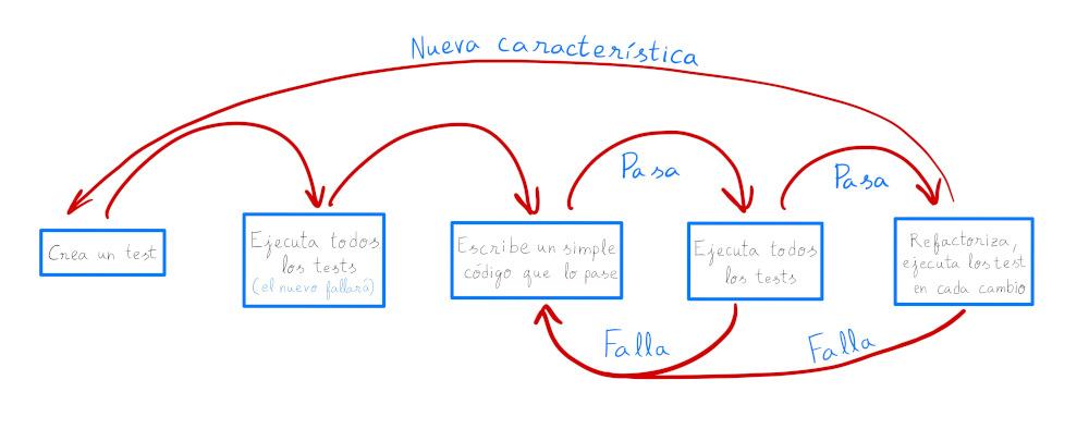 TDD flujo