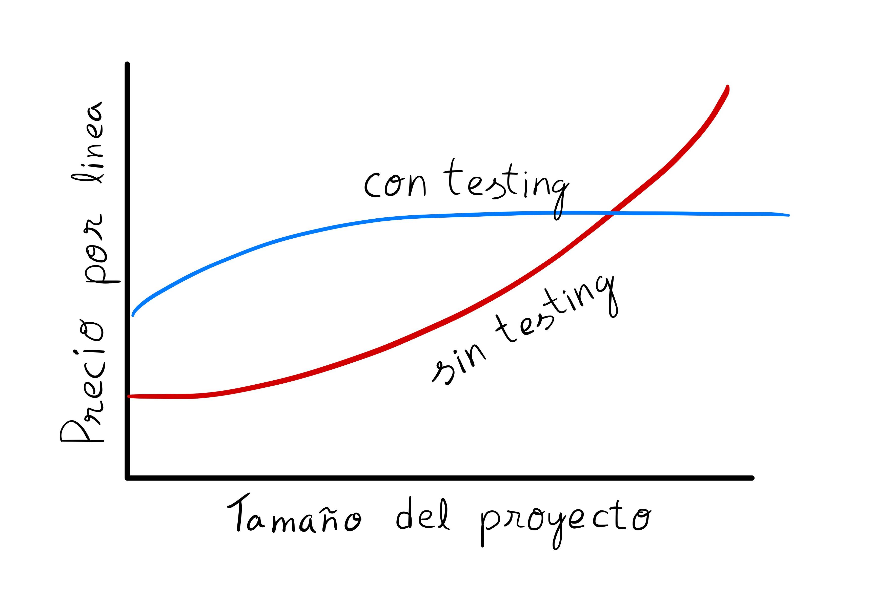 Gráfica de TDD contra proyecto sin testing