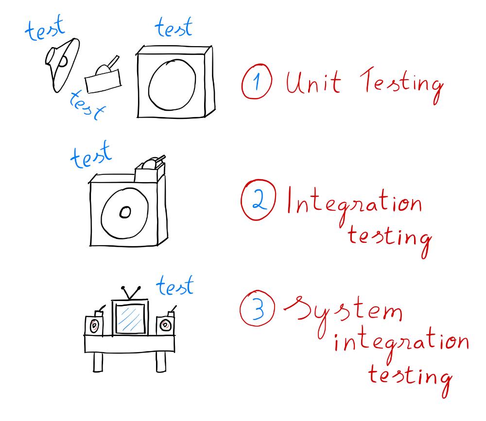 Diferencias entre testings